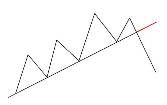 Illustration of up trendline indicator